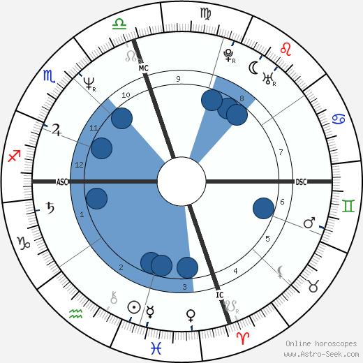 David Williams wikipedia, horoscope, astrology, instagram