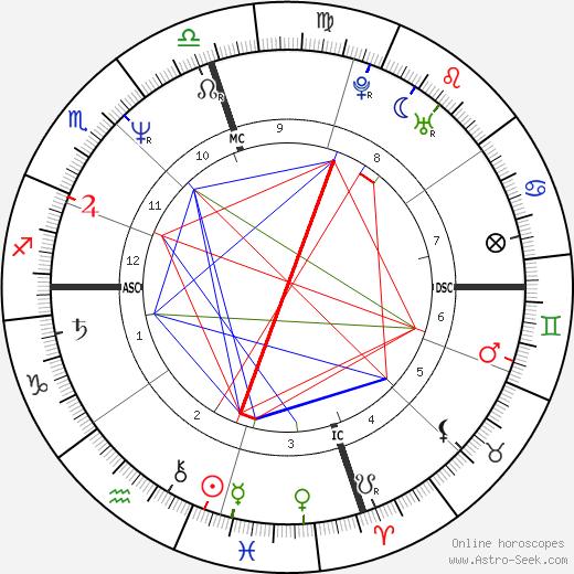 David Williams tema natale, oroscopo, David Williams oroscopi gratuiti, astrologia