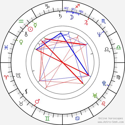 Ferzan Ozpetek astro natal birth chart, Ferzan Ozpetek horoscope, astrology