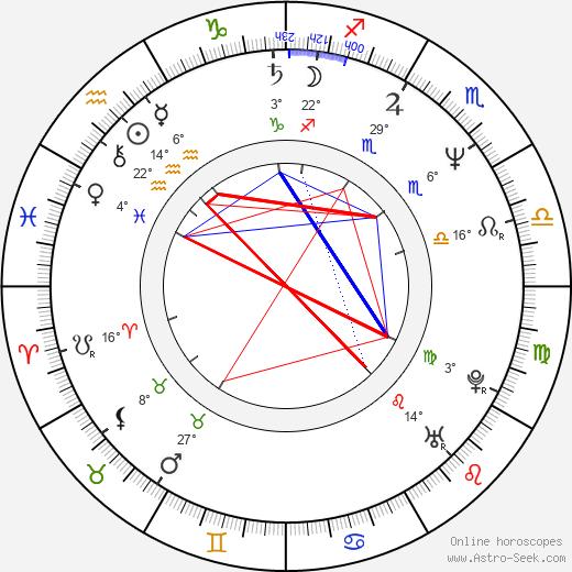Fredric Lehne birth chart, biography, wikipedia 2019, 2020