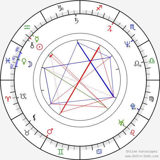 Guy Ecker tema natale, oroscopo, Guy Ecker oroscopi gratuiti, astrologia