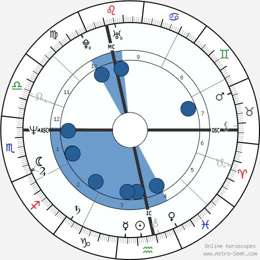 Hella von Sinnen wikipedia, horoscope, astrology, instagram