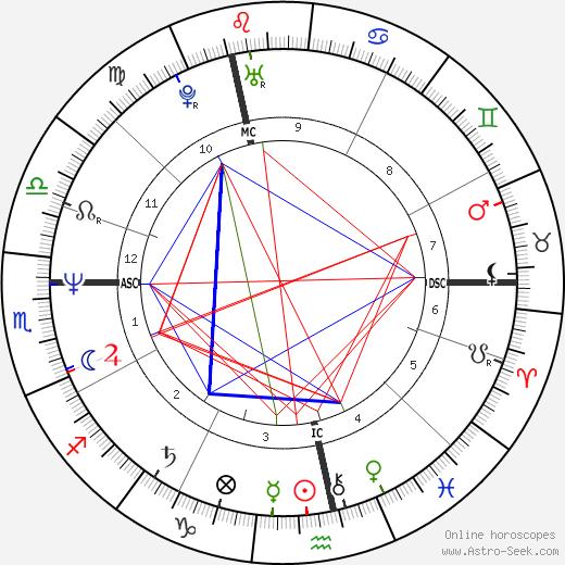 Hella von Sinnen день рождения гороскоп, Hella von Sinnen Натальная карта онлайн
