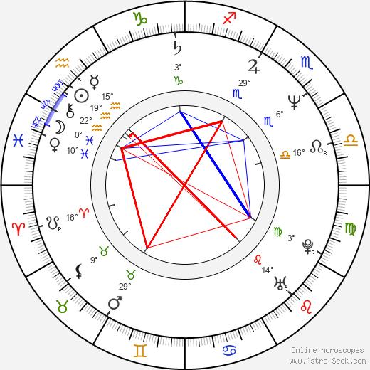 Henry Czerny birth chart, biography, wikipedia 2020, 2021