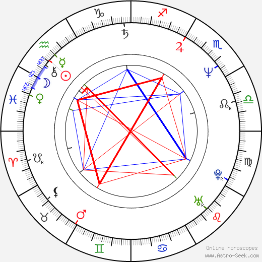 Henry Czerny birth chart, Henry Czerny astro natal horoscope, astrology