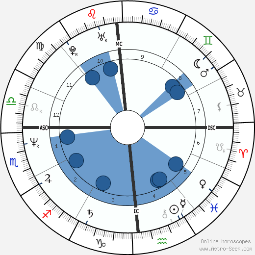 Jacques Ferrier horoscope, astrology, sign, zodiac, date of birth, instagram