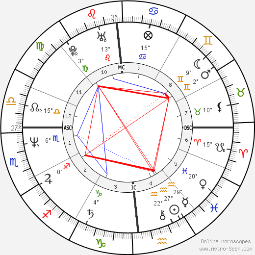 Jacques Ferrier birth chart, biography, wikipedia 2019, 2020