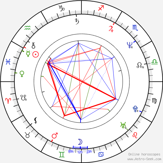 Jayne Atkinson birth chart, Jayne Atkinson astro natal horoscope, astrology