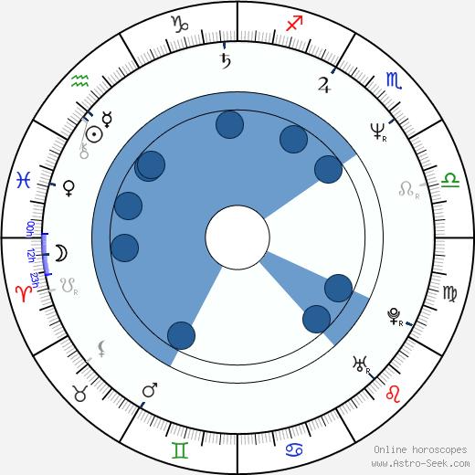 Jeffrey Meek wikipedia, horoscope, astrology, instagram
