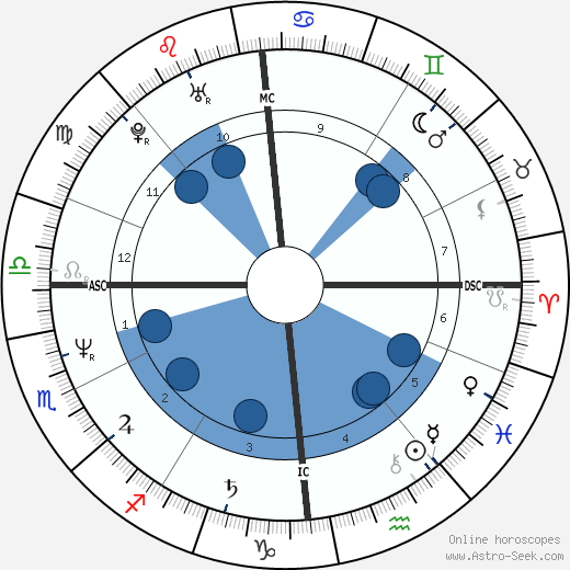 John McEnroe wikipedia, horoscope, astrology, instagram