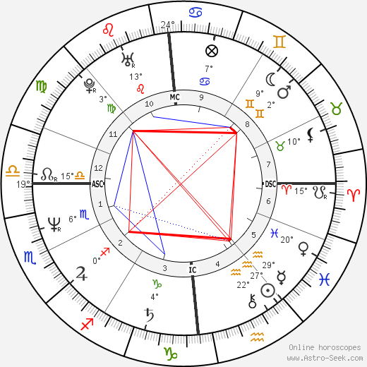 John McEnroe birth chart, biography, wikipedia 2018, 2019