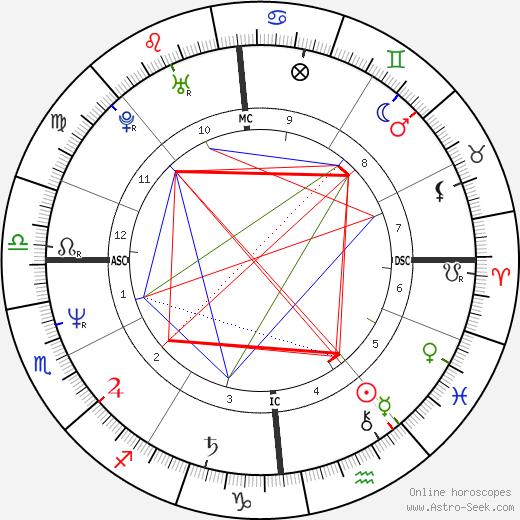 John McEnroe astro natal birth chart, John McEnroe horoscope, astrology