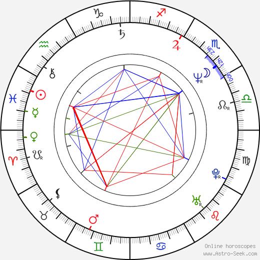 Johnny Van Zant birth chart, Johnny Van Zant astro natal horoscope, astrology