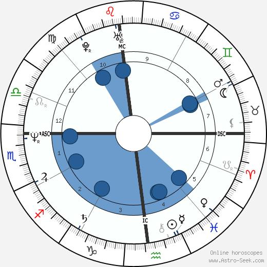Joseph Hesketh wikipedia, horoscope, astrology, instagram