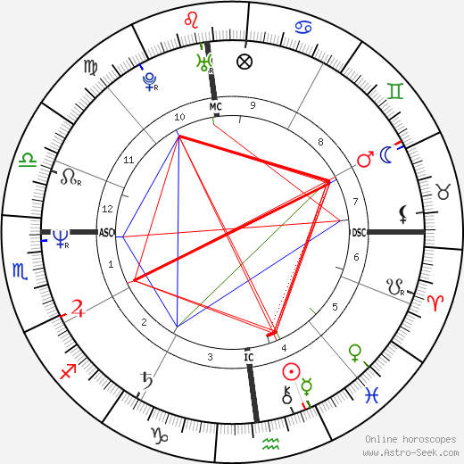 Joseph Hesketh tema natale, oroscopo, Joseph Hesketh oroscopi gratuiti, astrologia