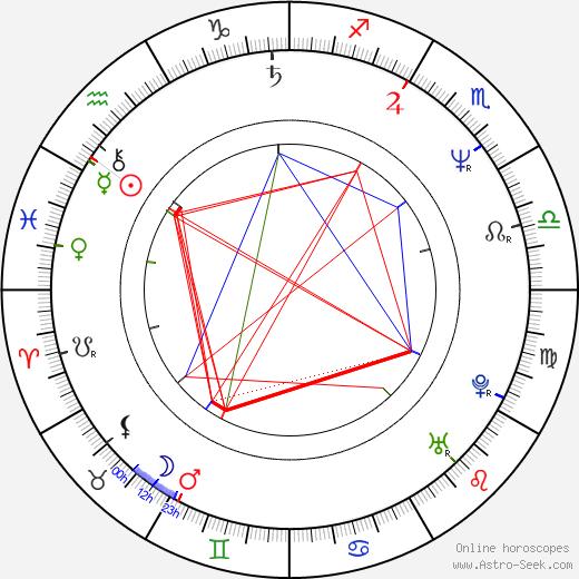 Joseph R. Gannascoli birth chart, Joseph R. Gannascoli astro natal horoscope, astrology
