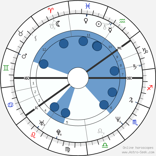 Kauko Röyhkä wikipedia, horoscope, astrology, instagram
