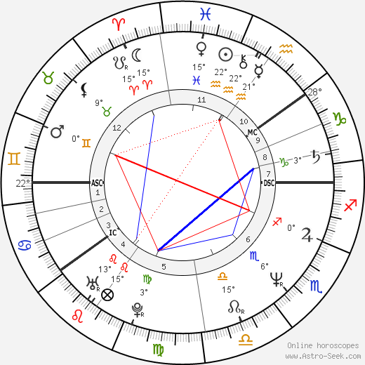 Kauko Röyhkä birth chart, biography, wikipedia 2019, 2020
