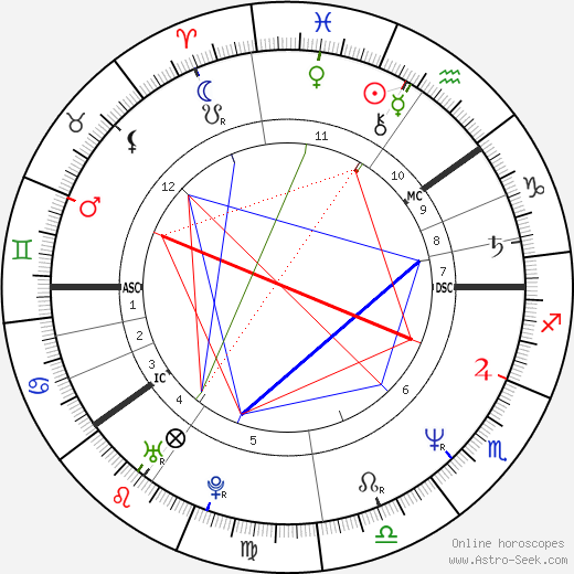 Kauko Röyhkä astro natal birth chart, Kauko Röyhkä horoscope, astrology