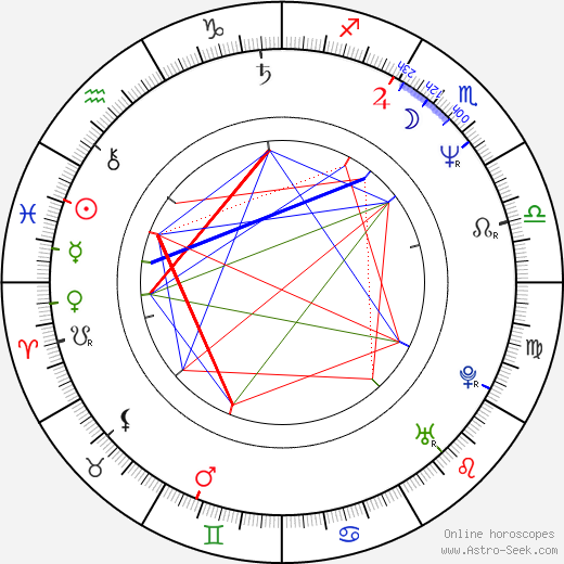 Kevin McNally birth chart, Kevin McNally astro natal horoscope, astrology