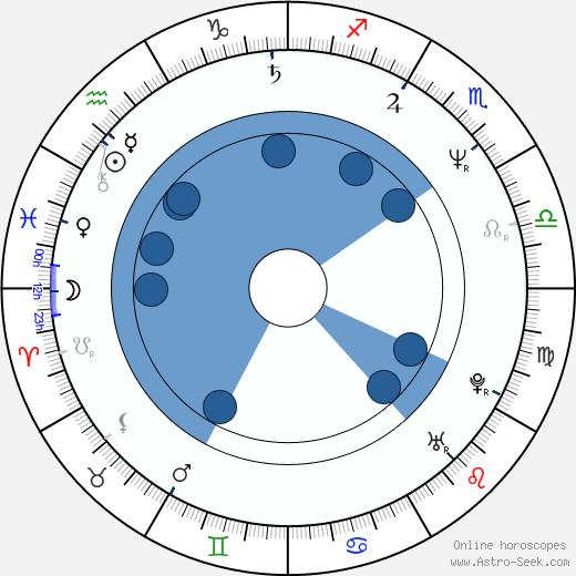 Kwang-ryul Jun wikipedia, horoscope, astrology, instagram