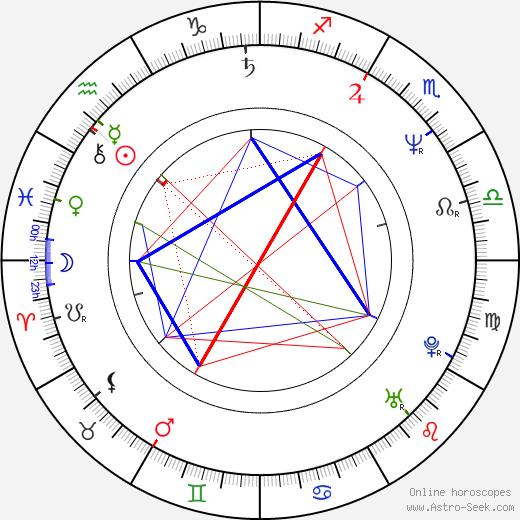 Kwang-ryul Jun astro natal birth chart, Kwang-ryul Jun horoscope, astrology
