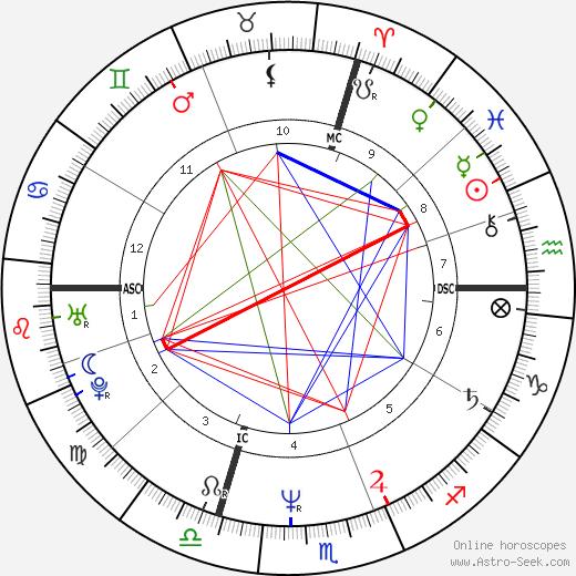 Кайл Маклахлен Kyle MacLachlan день рождения гороскоп, Kyle MacLachlan Натальная карта онлайн
