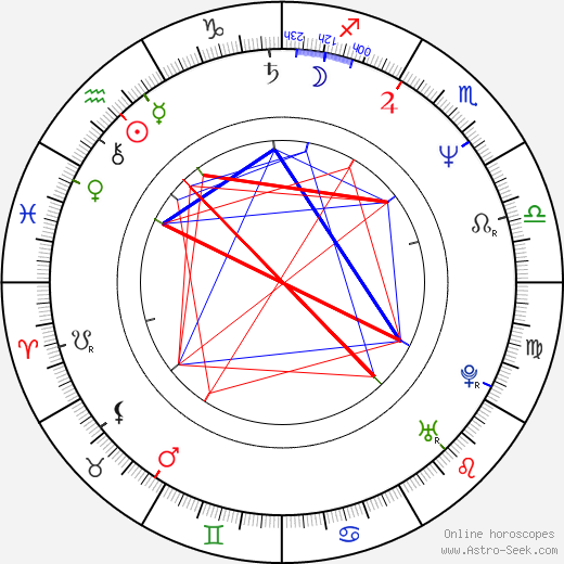 Laine Mägi astro natal birth chart, Laine Mägi horoscope, astrology