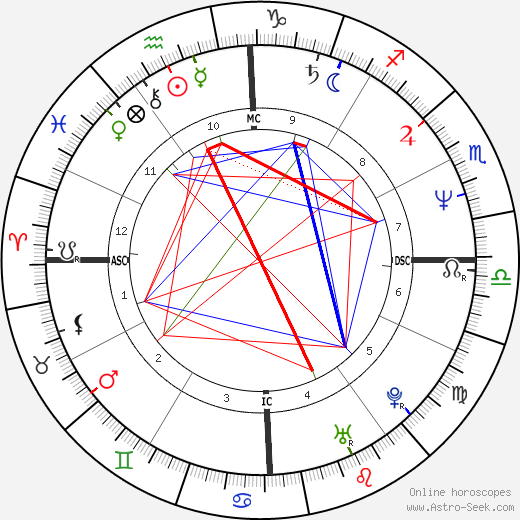 Mark Trevorrow birth chart, Mark Trevorrow astro natal horoscope, astrology