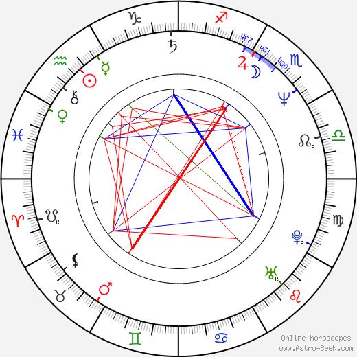 Matt Lattanzi birth chart, Matt Lattanzi astro natal horoscope, astrology