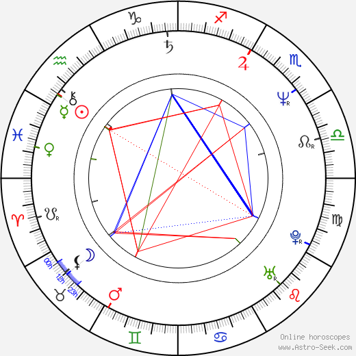 Michael Brynntrup birth chart, Michael Brynntrup astro natal horoscope, astrology