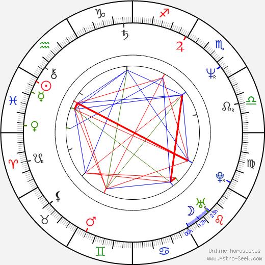 Miroslaw Dembiński astro natal birth chart, Miroslaw Dembiński horoscope, astrology