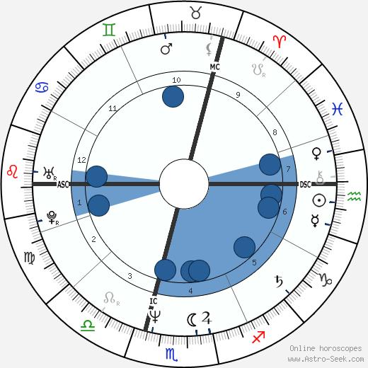 Ottmar Liebert wikipedia, horoscope, astrology, instagram