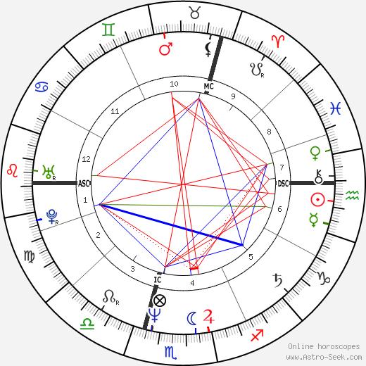 Ottmar Liebert astro natal birth chart, Ottmar Liebert horoscope, astrology