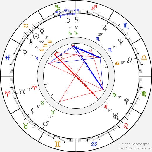 Pamelyn Ferdin birth chart, biography, wikipedia 2020, 2021