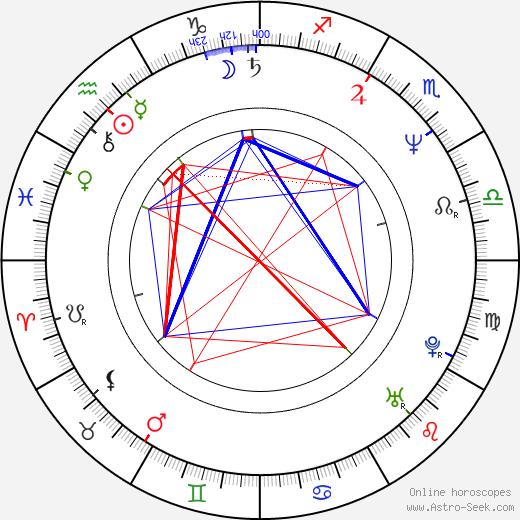 Pamelyn Ferdin birth chart, Pamelyn Ferdin astro natal horoscope, astrology