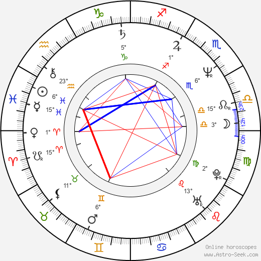Petr Heteša birth chart, biography, wikipedia 2019, 2020