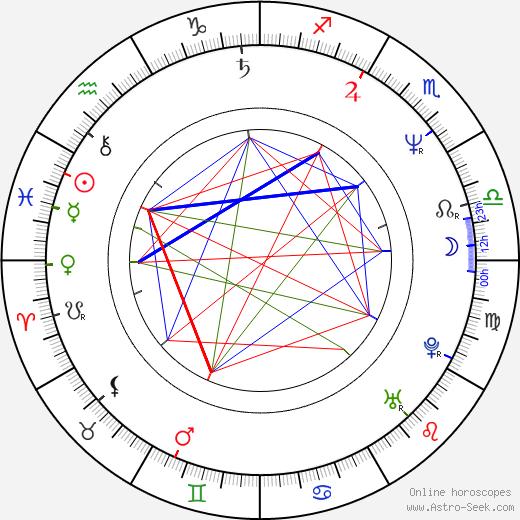 Petr Heteša astro natal birth chart, Petr Heteša horoscope, astrology
