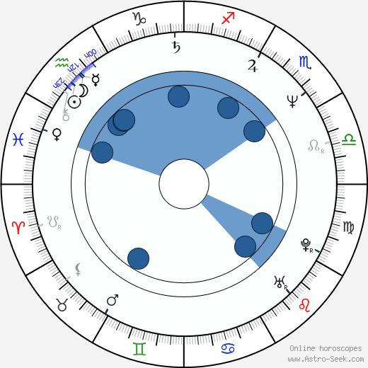 Predrag Antonijević wikipedia, horoscope, astrology, instagram