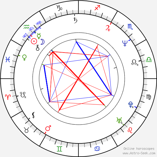Predrag Antonijević birth chart, Predrag Antonijević astro natal horoscope, astrology