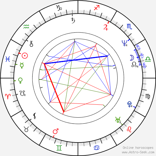 R. A. Blackman birth chart, R. A. Blackman astro natal horoscope, astrology