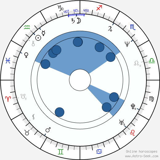 Raquel Morell wikipedia, horoscope, astrology, instagram