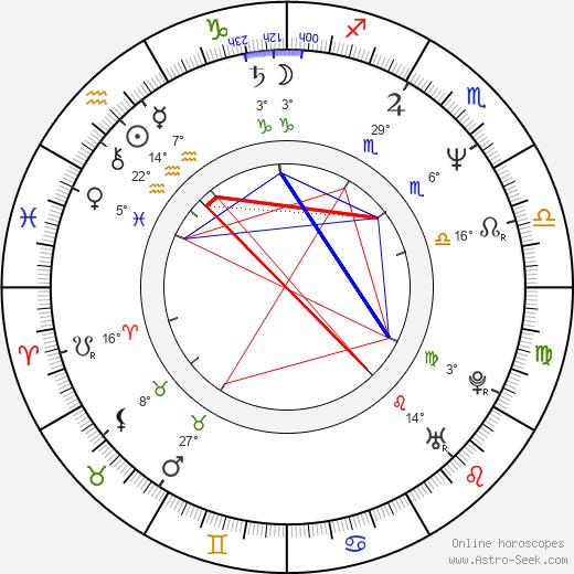 Raquel Morell birth chart, biography, wikipedia 2020, 2021