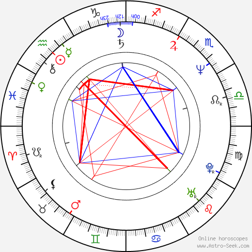 Raquel Morell birth chart, Raquel Morell astro natal horoscope, astrology