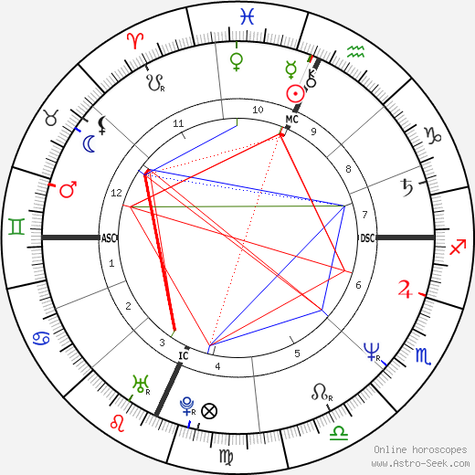 Рене Флеминг Renée Fleming день рождения гороскоп, Renée Fleming Натальная карта онлайн