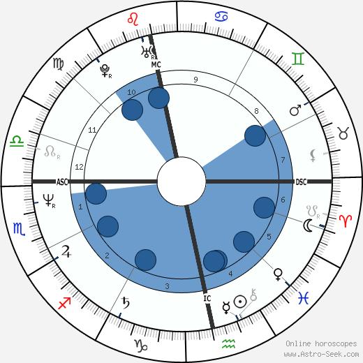 Sheila Grier wikipedia, horoscope, astrology, instagram