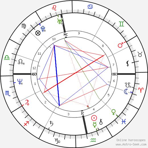 Sheila Grier tema natale, oroscopo, Sheila Grier oroscopi gratuiti, astrologia