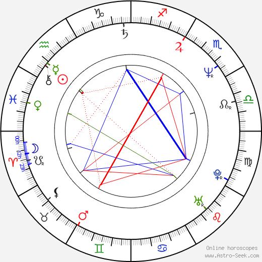 Sigrid Thornton birth chart, Sigrid Thornton astro natal horoscope, astrology