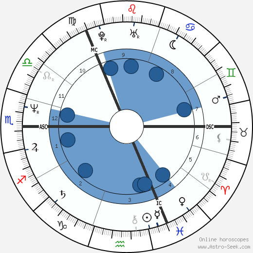 Susanne Nevrin wikipedia, horoscope, astrology, instagram