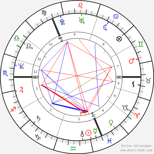 Susanne Nevrin tema natale, oroscopo, Susanne Nevrin oroscopi gratuiti, astrologia